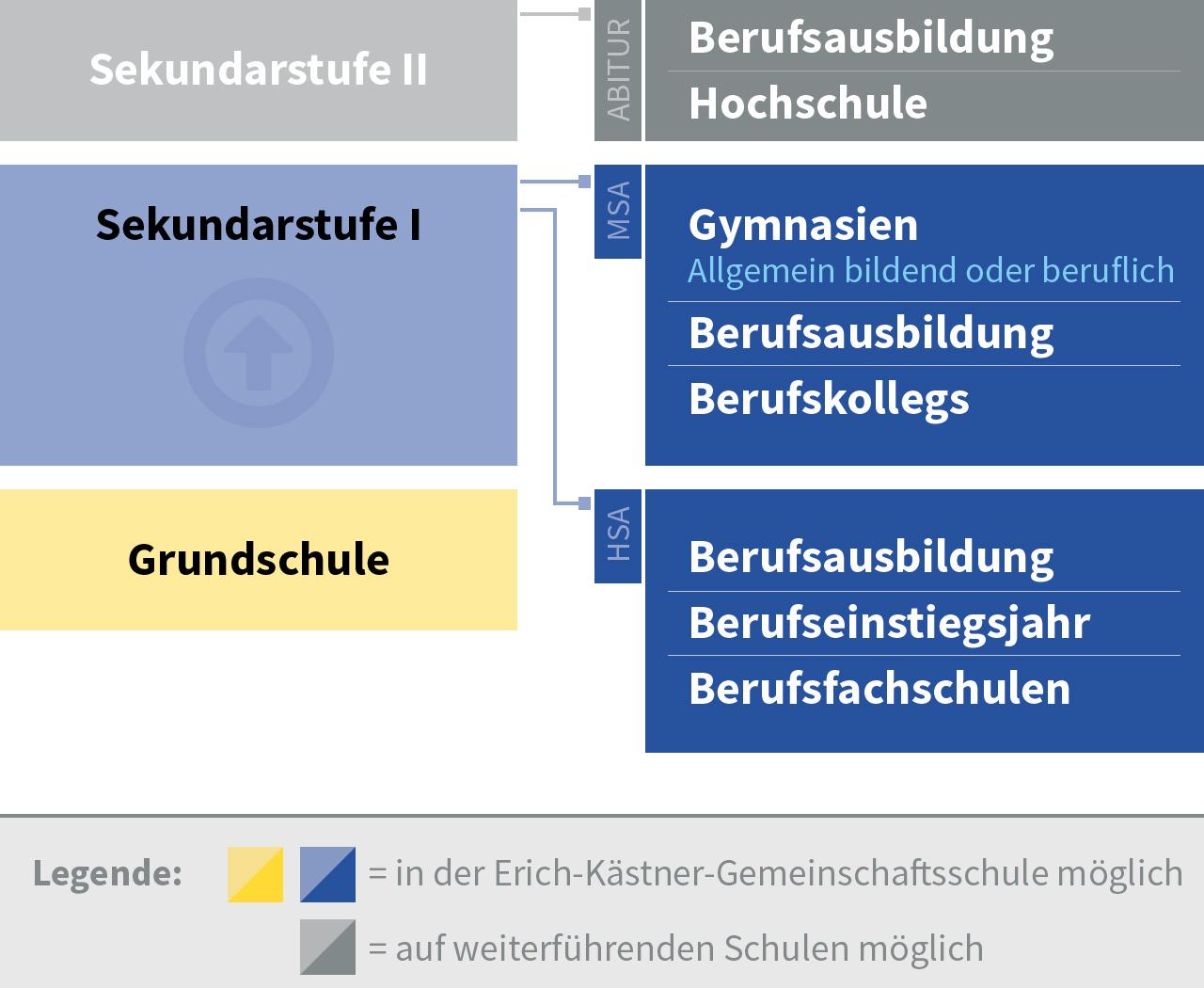 Mögliche Anschlüsse in der Erich-Kästner-Gemeinschaftsschule