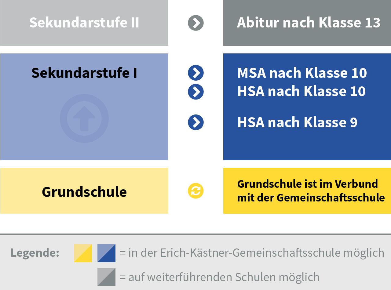 Mögliche Abschlüsse in der Erich-Kästner-Gemeinschaftsschule